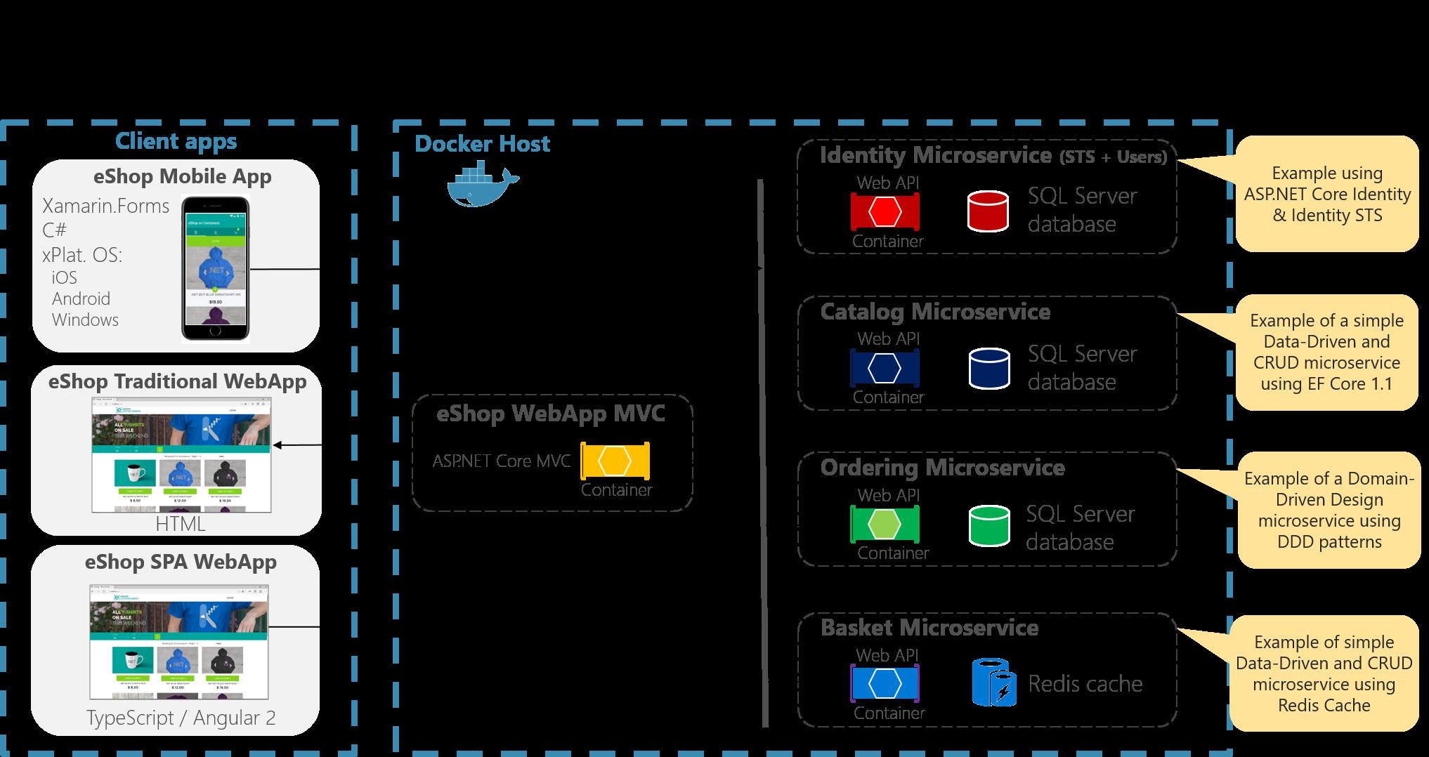 NET – Consultor Internet
