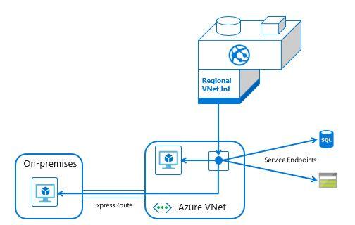 Regional VNET Integration